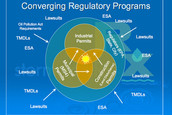 converging stormwater regulatory programs